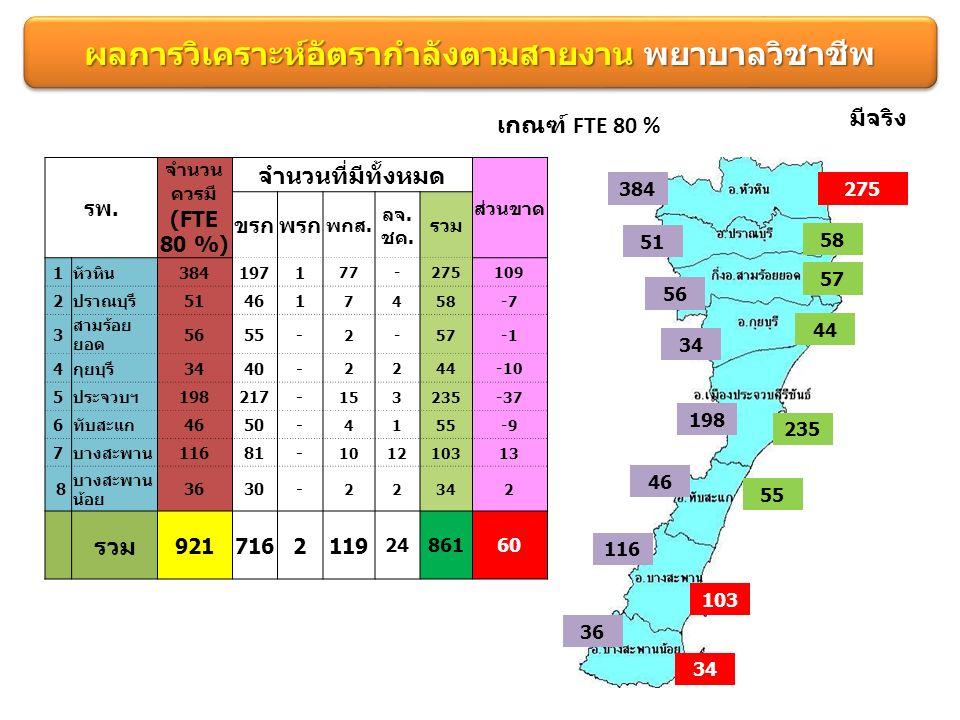 ผลการวิเคราะห์อัตรากำลังตามสายงาน พยาบาลวิชาชีพ เกณฑ์ FTE 80 % 384275 51 58 มีจริง 56 57 34 44 198 235 46 55 116 103 36 34 รพ.