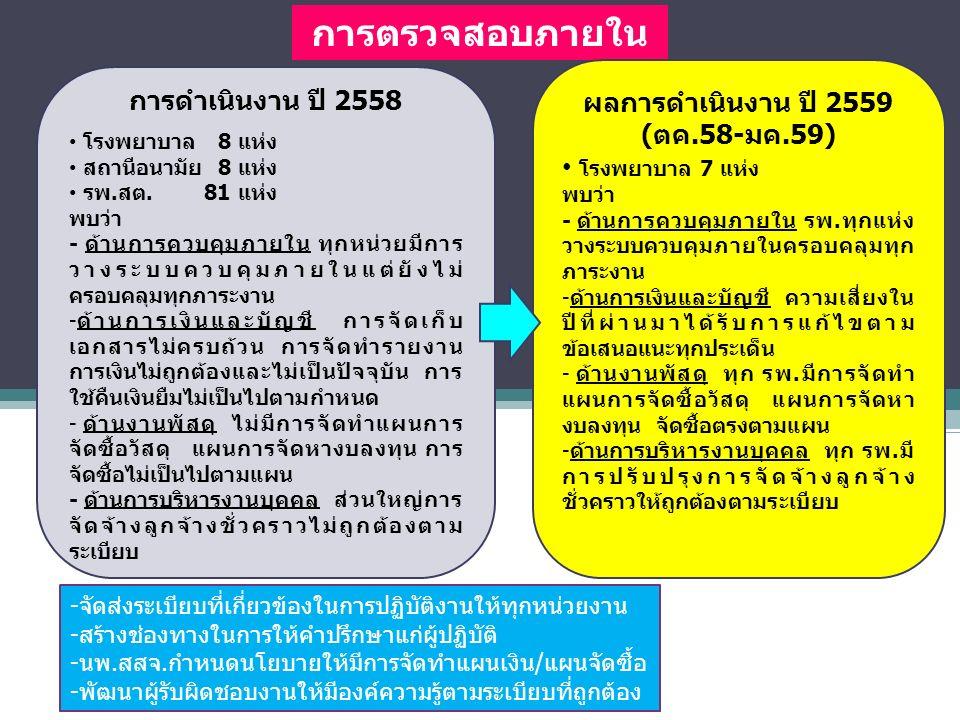 การตรวจสอบภายใน การดำเนินงาน ปี 2558 โรงพยาบาล 8 แห่ง สถานีอนามัย 8 แห่ง รพ.สต.