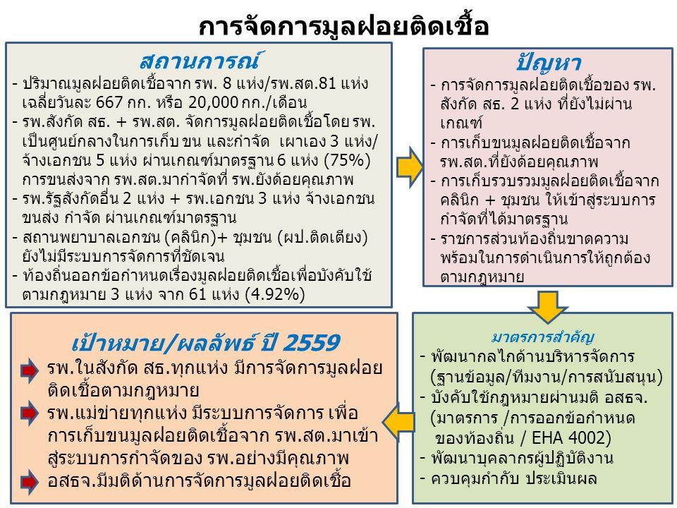 สถานการณ์ - ปริมาณมูลฝอยติดเชื้อจาก รพ. 8 แห่ง/รพ.สต.81 แห่ง เฉลี่ยวันละ 667 กก.