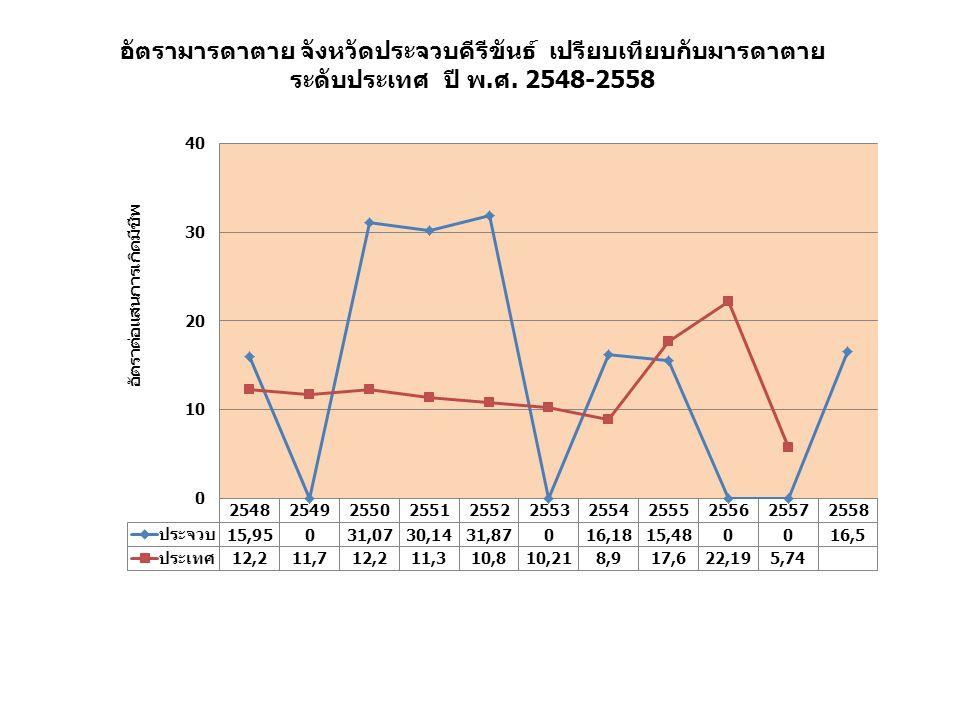 อัตรามารดาตาย จังหวัดประจวบคีรีขันธ์ เปรียบเทียบกับมารดาตาย ระดับประเทศ ปี พ.ศ. 2548-2558