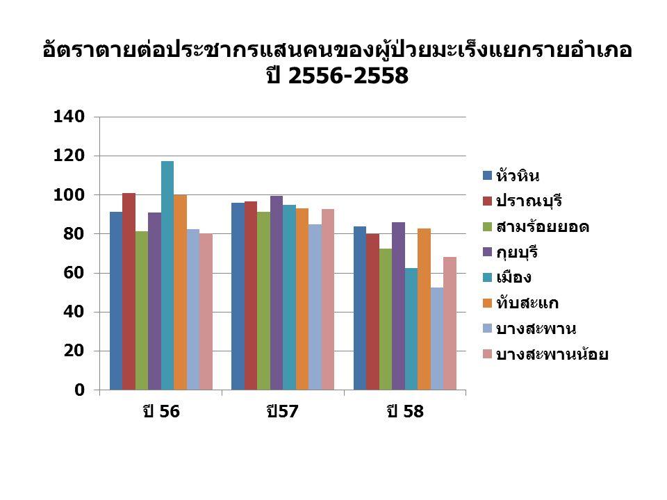 อัตราตายต่อประชากรแสนคนของผู้ป่วยมะเร็งแยกรายอำเภอ ปี 2556-2558