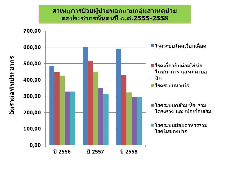 สาเหตุการป่วยผู้ป่วยนอกตามกลุ่มสาเหตุป่วย ต่อประชากรพันคนปี พ.ศ.2555-2558 สาเหตุการป่วยผู้ป่วยนอกตามกลุ่มสาเหตุป่วย ต่อประชากรพันคนปี พ.ศ.2555-2558 อัตราต่อพันประชากร