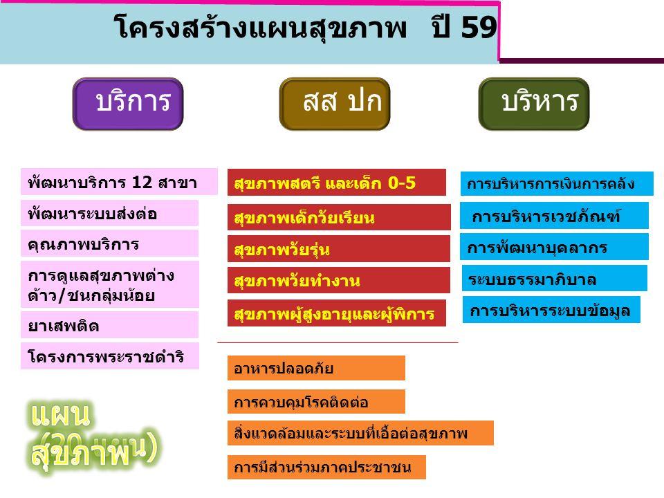 บริการ สส ปก บริหาร พัฒนาบริการ 12 สาขา พัฒนาระบบส่งต่อ คุณภาพบริการ การดูแลสุขภาพต่าง ด้าว/ชนกลุ่มน้อย สุขภาพสตรี และเด็ก 0-5 สุขภาพเด็กวัยเรียน การบริหารการเงินการคลัง การพัฒนาบุคลากร การบริหารระบบข้อมูล ระบบธรรมาภิบาล สุขภาพวัยรุ่น สุขภาพวัยทำงาน สุขภาพผู้สูงอายุและผู้พิการ อาหารปลอดภัย การควบคุมโรคติดต่อ การมีส่วนร่วมภาคประชาชน ยาเสพติด โครงการพระราชดำริ สิ่งแวดล้อมและระบบที่เอื้อต่อสุขภาพ การบริหารเวชภัณฑ์ โครงสร้างแผนสุขภาพ ปี 59