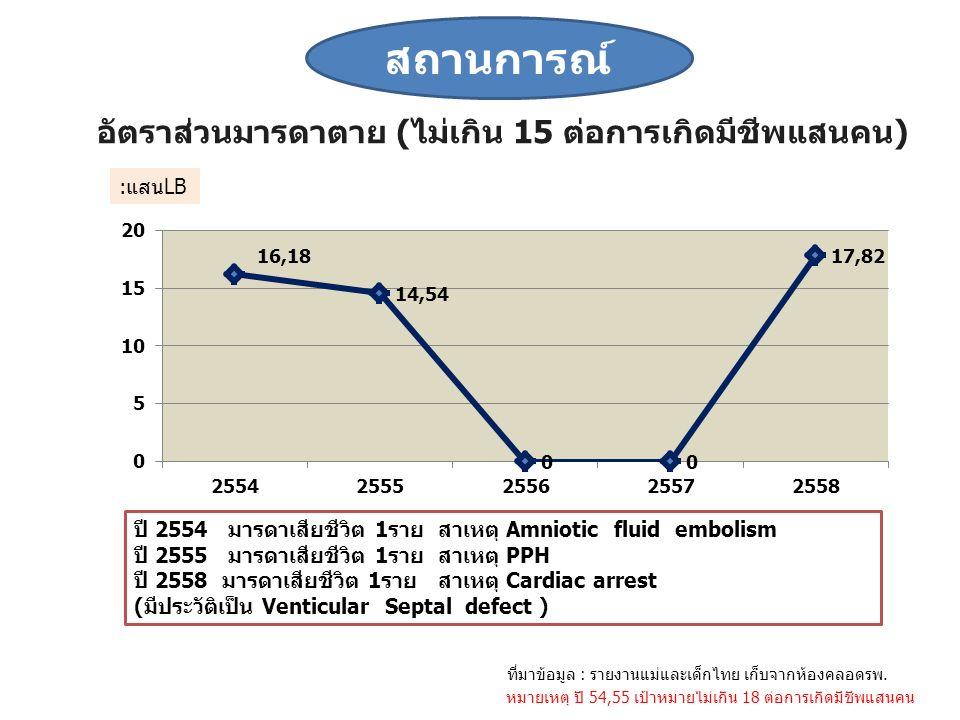 อัตราส่วนมารดาตาย (ไม่เกิน 15 ต่อการเกิดมีชีพแสนคน) หมายเหตุ ปี 54,55 เป้าหมายไม่เกิน 18 ต่อการเกิดมีชีพแสนคน ที่มาข้อมูล : รายงานแม่และเด็กไทย เก็บจากห้องคลอดรพ.