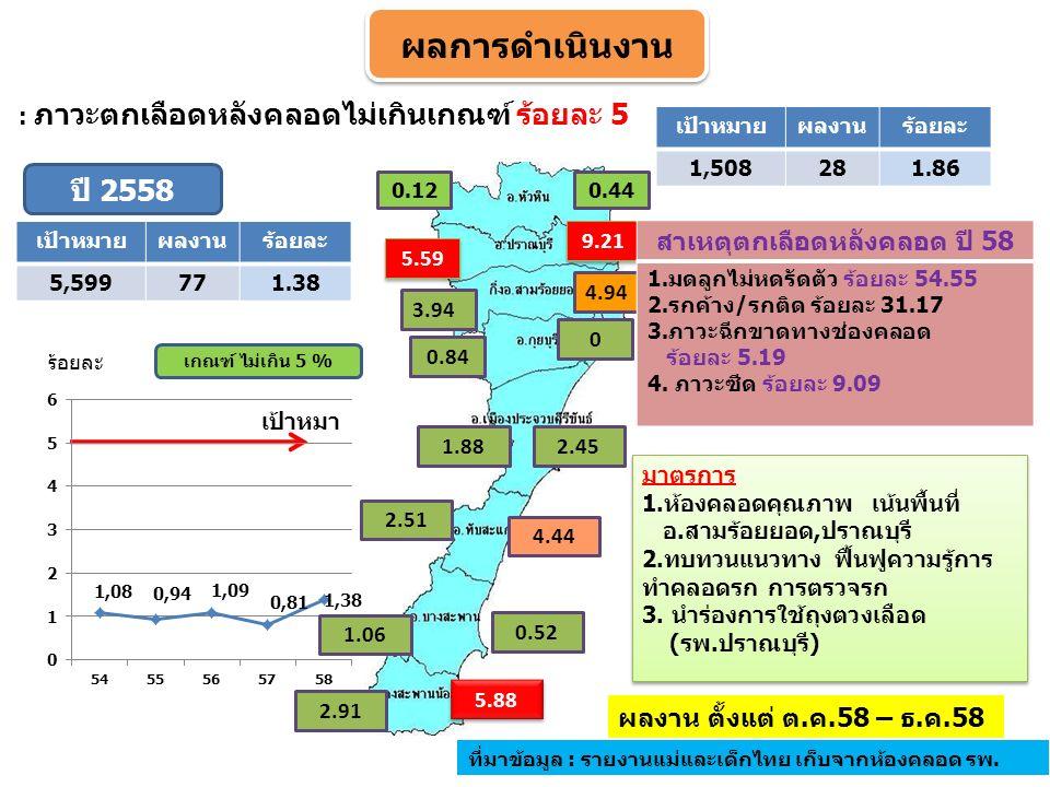 0.44 9.21 0 2.45 4.44 0.52 5.88 : ภาวะตกเลือดหลังคลอดไม่เกินเกณฑ์ ร้อยละ 5 4.94 ร้อยละ ผลงาน ตั้งแต่ ต.ค.58 – ธ.ค.58 ที่มาข้อมูล : รายงานแม่และเด็กไทย เก็บจากห้องคลอด รพ.