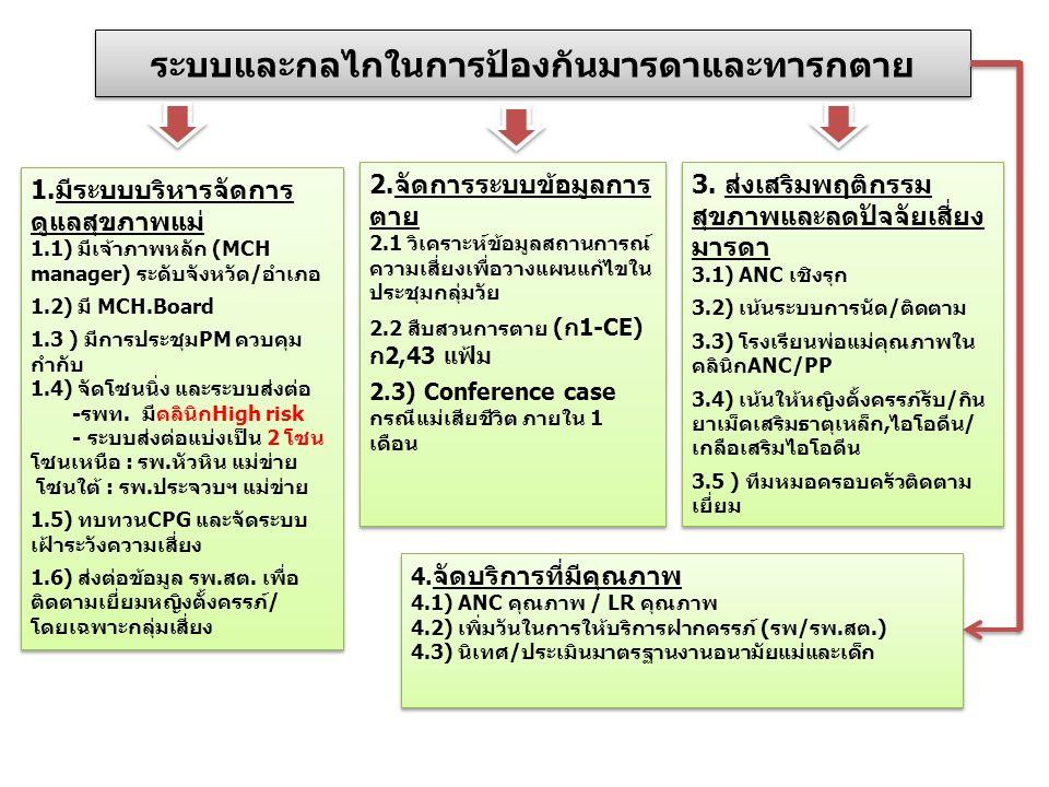 1.มีระบบบริหารจัดการ ดูแลสุขภาพแม่ 1.1) มีเจ้าภาพหลัก (MCH manager) ระดับจังหวัด/อำเภอ 1.2) มี MCH.Board 1.3 ) มีการประชุมPM ควบคุม กำกับ 1.4) จัดโซนนิ่ง และระบบส่งต่อ -รพท.