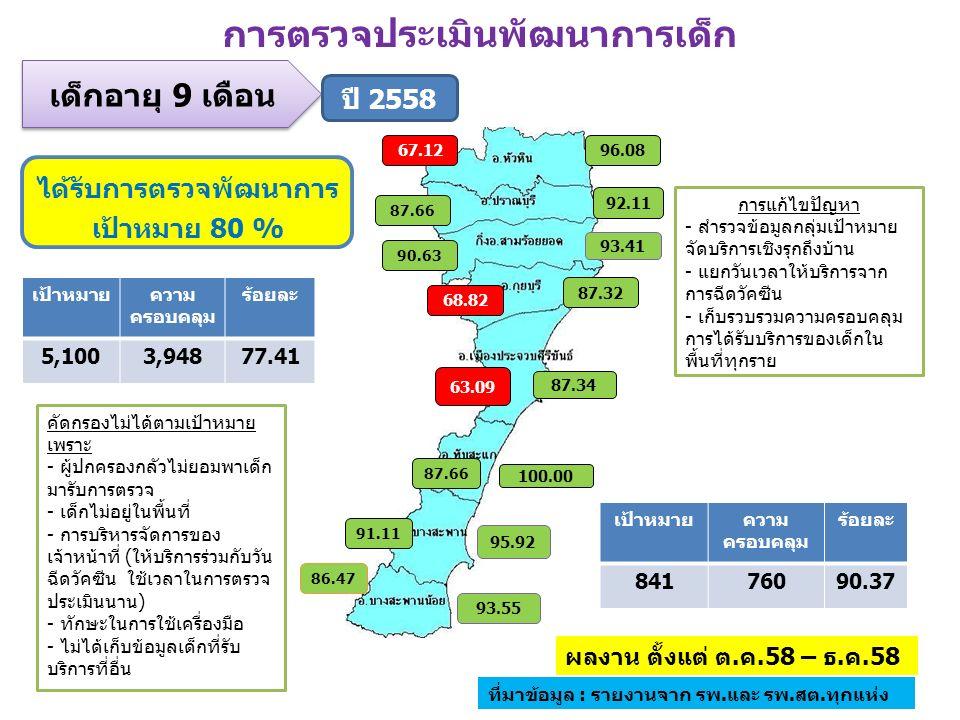 ได้รับการตรวจพัฒนาการ เป้าหมาย 80 % 63.09 67.12 87.66 90.63 68.82 87.66 91.11 86.47 87.34 96.08 93.41 92.11 87.32 100.00 95.92 93.55 การตรวจประเมินพัฒนาการเด็ก เป้าหมายความ ครอบคลุม ร้อยละ 84176090.37 เด็กอายุ 9 เดือน เป้าหมายความ ครอบคลุม ร้อยละ 5,1003,94877.41 ผลงาน ตั้งแต่ ต.ค.58 – ธ.ค.58 ที่มาข้อมูล : รายงานจาก รพ.และ รพ.สต.ทุกแห่ง การแก้ไขปัญหา - สำรวจข้อมูลกลุ่มเป้าหมาย จัดบริการเชิงรุกถึงบ้าน - แยกวันเวลาให้บริการจาก การฉีดวัคซีน - เก็บรวบรวมความครอบคลุม การได้รับบริการของเด็กใน พื้นที่ทุกราย ปี 2558 คัดกรองไม่ได้ตามเป้าหมาย เพราะ - ผู้ปกครองกลัวไม่ยอมพาเด็ก มารับการตรวจ - เด็กไม่อยู่ในพื้นที่ - การบริหารจัดการของ เจ้าหน้าที่ (ให้บริการร่วมกับวัน ฉีดวัคซีน ใช้เวลาในการตรวจ ประเมินนาน) - ทักษะในการใช้เครื่องมือ - ไม่ได้เก็บข้อมูลเด็กที่รับ บริการที่อื่น