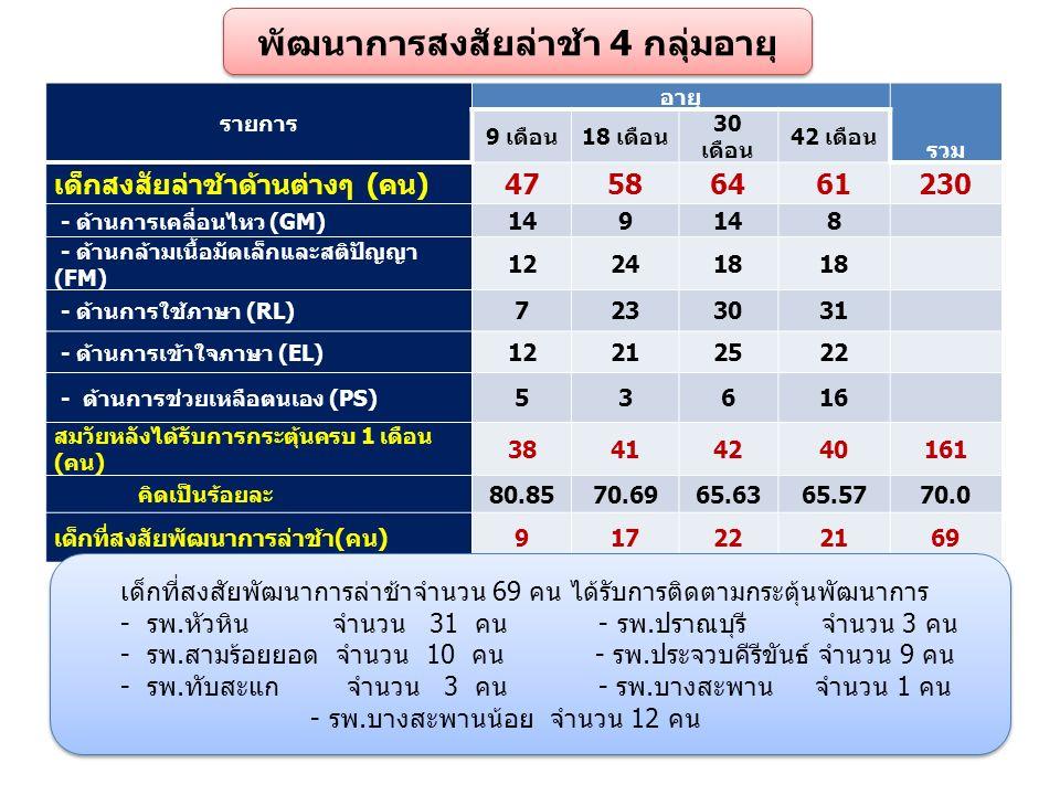 รายการ อายุ รวม 9 เดือน18 เดือน 30 เดือน 42 เดือน เด็กสงสัยล่าช้าด้านต่างๆ (คน)47586461230 - ด้านการเคลื่อนไหว (GM) 149 8 - ด้านกล้ามเนื้อมัดเล็กและสติปัญญา (FM) 122418 - ด้านการใช้ภาษา (RL) 7233031 - ด้านการเข้าใจภาษา (EL) 12212522 - ด้านการช่วยเหลือตนเอง (PS) 5361616 สมวัยหลังได้รับการกระตุ้นครบ 1 เดือน (คน) 38414240161 คิดเป็นร้อยละ 80.8570.6965.6365.5770.0 เด็กที่สงสัยพัฒนาการล่าช้า(คน)917222169 พัฒนาการสงสัยล่าช้า 4 กลุ่มอายุ เด็กที่สงสัยพัฒนาการล่าช้าจำนวน 69 คน ได้รับการติดตามกระตุ้นพัฒนาการ - รพ.หัวหิน จำนวน 31 คน - รพ.ปราณบุรี จำนวน 3 คน - รพ.สามร้อยยอด จำนวน 10 คน - รพ.ประจวบคีรีขันธ์ จำนวน 9 คน - รพ.ทับสะแก จำนวน 3 คน - รพ.บางสะพาน จำนวน 1 คน - รพ.บางสะพานน้อย จำนวน 12 คน เด็กที่สงสัยพัฒนาการล่าช้าจำนวน 69 คน ได้รับการติดตามกระตุ้นพัฒนาการ - รพ.หัวหิน จำนวน 31 คน - รพ.ปราณบุรี จำนวน 3 คน - รพ.สามร้อยยอด จำนวน 10 คน - รพ.ประจวบคีรีขันธ์ จำนวน 9 คน - รพ.ทับสะแก จำนวน 3 คน - รพ.บางสะพาน จำนวน 1 คน - รพ.บางสะพานน้อย จำนวน 12 คน