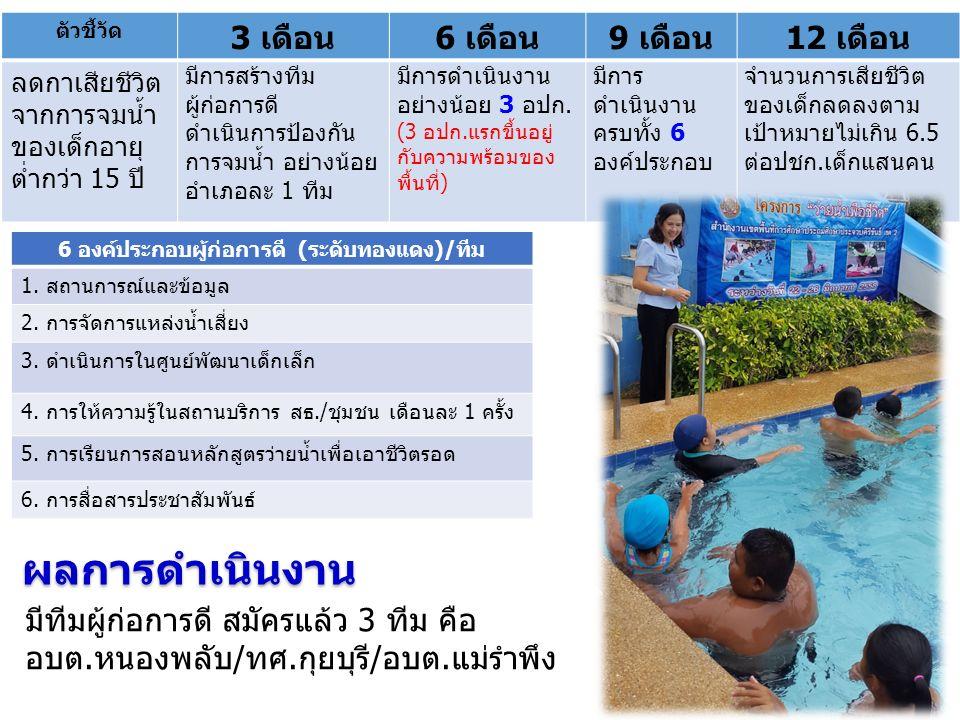 ตัวชี้วัด 3 เดือน6 เดือน9 เดือน12 เดือน ลดกาเสียชีวิต จากการจมน้ำ ของเด็กอายุ ต่ำกว่า 15 ปี มีการสร้างทีม ผู้ก่อการดี ดำเนินการป้องกัน การจมน้ำ อย่างน้อย อำเภอละ 1 ทีม มีการดำเนินงาน อย่างน้อย 3 อปก.