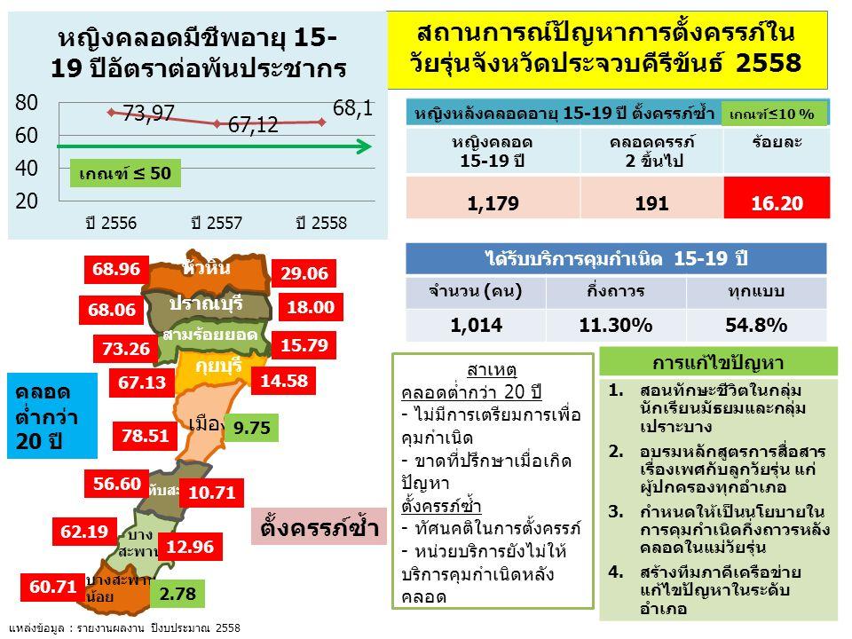 บาง สะพาน บางสะพาน น้อย หัวหิน กุยบุรี เมือง ปราณบุรี สามร้อยยอด ทับสะแก สถานการณ์ปัญหาการตั้งครรภ์ใน วัยรุ่นจังหวัดประจวบคีรีขันธ์ 2558 78.51 68.96 68.06 73.26 67.13 56.60 62.19 60.71 ได้รับบริการคุมกำเนิด 15-19 ปี จำนวน (คน)กึ่งถาวรทุกแบบ 1,01411.30%54.8% แหล่งข้อมูล : รายงานผลงาน ปีงบประมาณ 2558 หญิงหลังคลอดอายุ 15-19 ปี ตั้งครรภ์ซ้ำ หญิงคลอด 15-19 ปี คลอดครรภ์ 2 ขึ้นไป ร้อยละ 1,17919116.20 การแก้ไขปัญหา 1.สอนทักษะชีวิตในกลุ่ม นักเรียนมัธยมและกลุ่ม เปราะบาง 2.อบรมหลักสูตรการสื่อสาร เรื่องเพศกับลูกวัยรุ่น แก่ ผู้ปกครองทุกอำเภอ 3.กำหนดให้เป็นนโยบายใน การคุมกำเนิดกึ่งถาวรหลัง คลอดในแม่วัยรุ่น 4.สร้างทีมภาคีเครือข่าย แก้ไขปัญหาในระดับ อำเภอ เกณฑ์ ≤ 50 เกณฑ์≤10 % 9.75 29.06 18.00 15.79 14.58 10.71 12.96 2.78 ตั้งครรภ์ซ้ำ คลอด ต่ำกว่า 20 ปี สาเหตุ คลอดต่ำกว่า 20 ปี - ไม่มีการเตรียมการเพื่อ คุมกำเนิด - ขาดที่ปรึกษาเมื่อเกิด ปัญหา ตั้งครรภ์ซ้ำ - ทัศนคติในการตั้งครรภ์ - หน่วยบริการยังไม่ให้ บริการคุมกำเนิดหลัง คลอด