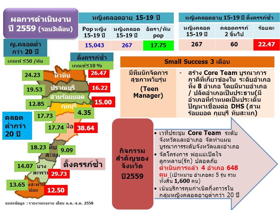 ผลการดำเนินงาน ปี 2559 (รอบ3เดือน) ผลการดำเนินงาน ปี 2559 (รอบ3เดือน) แหล่งข้อมูล : รายงานผลงาน เดือน ต.ค.-ธ.ค.