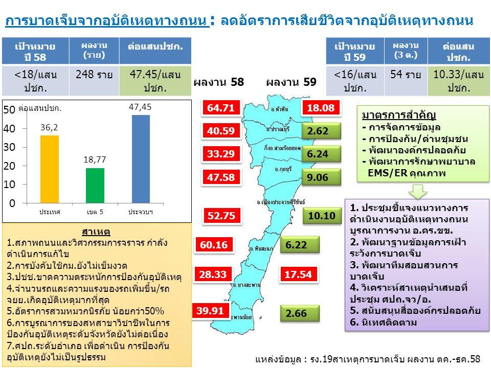 การบาดเจ็บจากอุบัติเหตุทางถนน : ลดอัตราการเสียชีวิตจากอุบัติเหตุทางถนน ต่อแสนปชก.