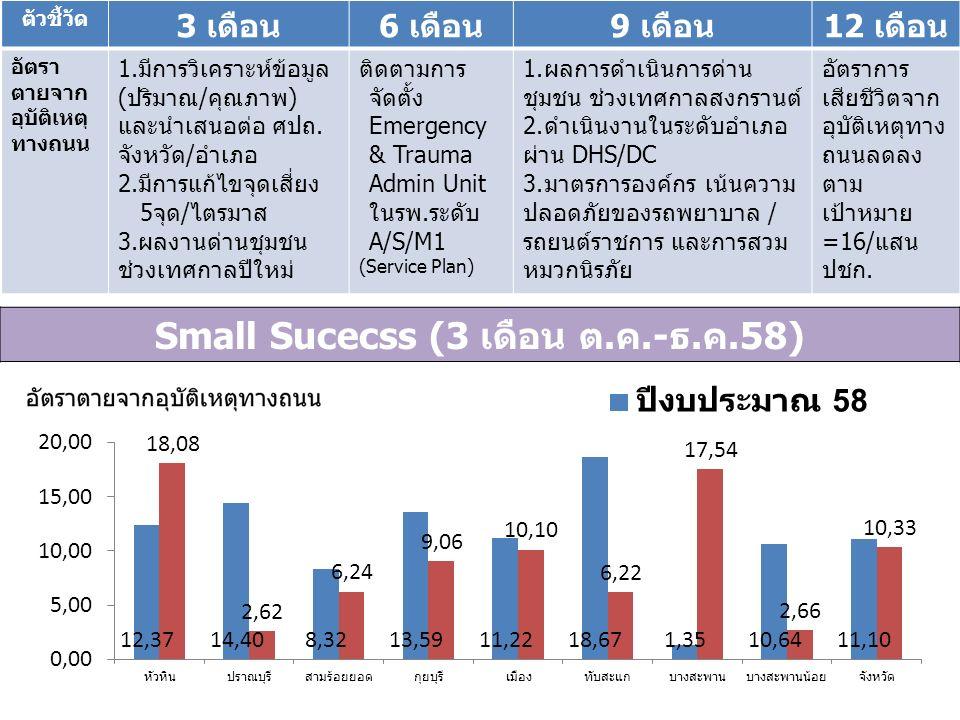 ตัวชี้วัด 3 เดือน6 เดือน9 เดือน12 เดือน อัตรา ตายจาก อุบัติเหตุ ทางถนน 1.มีการวิเคราะห์ข้อมูล (ปริมาณ/คุณภาพ) และนำเสนอต่อ ศปถ.