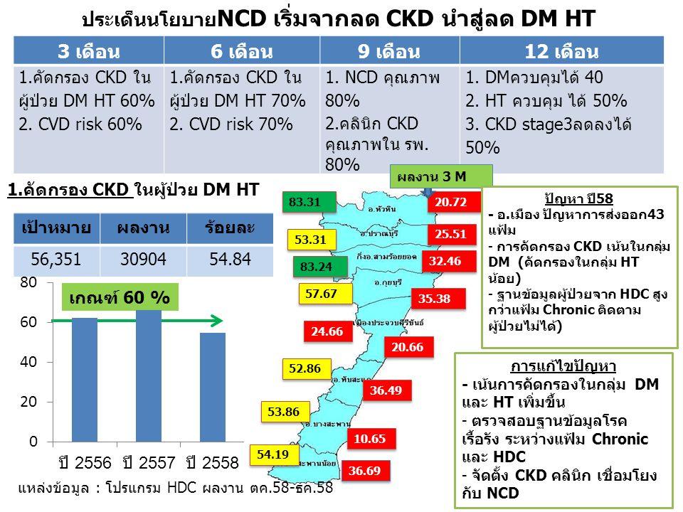 ประเด็นนโยบาย NCD เริ่มจากลด CKD นำสู่ลด DM HT 3 เดือน6 เดือน9 เดือน12 เดือน 1.คัดกรอง CKD ใน ผู้ป่วย DM HT 60% 2.