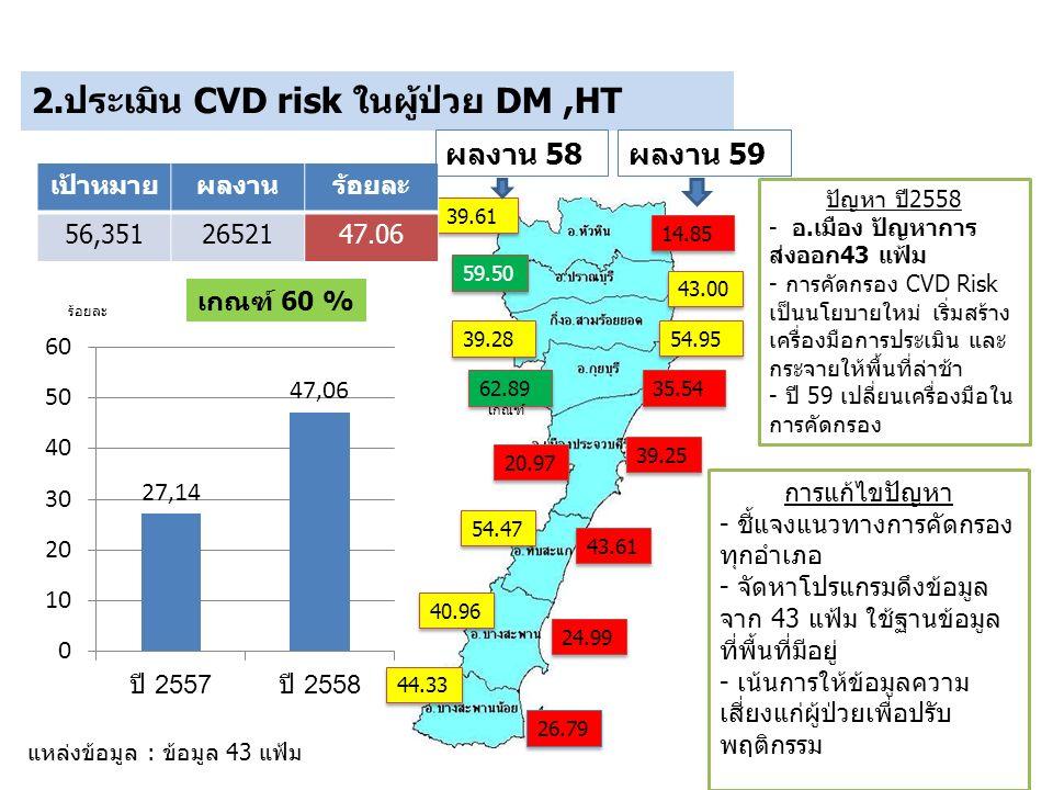 2.ประเมิน CVD risk ในผู้ป่วย DM,HT 39.61 59.50 39.28 62.89 20.97 54.47 40.96 44.33 เกณฑ์ ร้อยละ เป้าหมายผลงานร้อยละ 56,3512652147.06 แหล่งข้อมูล : ข้อมูล 43 แฟ้ม การแก้ไขปัญหา - ชี้แจงแนวทางการคัดกรอง ทุกอำเภอ - จัดหาโปรแกรมดึงข้อมูล จาก 43 แฟ้ม ใช้ฐานข้อมูล ที่พื้นที่มีอยู่ - เน้นการให้ข้อมูลความ เสี่ยงแก่ผู้ป่วยเพื่อปรับ พฤติกรรม เกณฑ์ 60 % ปัญหา ปี2558 - อ.เมือง ปัญหาการ ส่งออก43 แฟ้ม - การคัดกรอง CVD Risk เป็นนโยบายใหม่ เริ่มสร้าง เครื่องมือการประเมิน และ กระจายให้พื้นที่ล่าช้า - ปี 59 เปลี่ยนเครื่องมือใน การคัดกรอง ผลงาน 59 14.85 43.00 54.95 35.54 39.25 43.61 24.99 26.79 ผลงาน 58