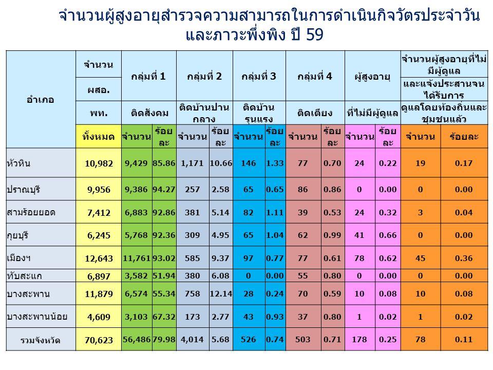 จำนวนผู้สูงอายุสำรวจความสามารถในการดำเนินกิจวัตรประจำวัน และภาวะพึ่งพิง ปี 59 อำเภอ จำนวน กลุ่มที่ 1กลุ่มที่ 2กลุ่มที่ 3กลุ่มที่ 4ผู้สูงอายุ จำนวนผู้สูงอายุที่ไม่ มีผู้ดูแล ผสอ.