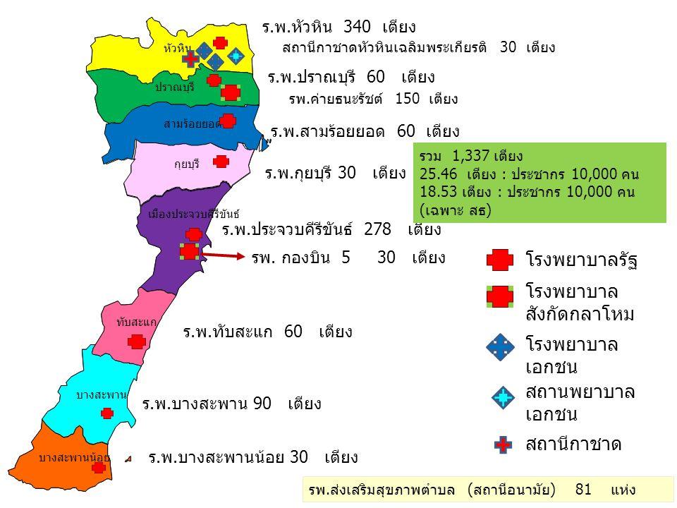 บางสะพาน บางสะพานน้อย หัวหิน กุยบุรี เมืองประจวบคีรีขันธ์ ปราณบุรี สามร้อยยอด ทับสะแก ร.พ.ประจวบคีรีขันธ์ 278 เตียง ร.พ.หัวหิน 340 เตียง ร.พ.บางสะพาน 90 เตียง ร.พ.ทับสะแก 60 เตียง ร.พ.ปราณบุรี 60 เตียง ร.พ.สามร้อยยอด 60 เตียง ร.พ.กุยบุรี 30 เตียง ร.พ.บางสะพานน้อย 30 เตียง รพ.ส่งเสริมสุขภาพตำบล (สถานีอนามัย) 81 แห่ง รพ.ค่ายธนะรัชต์ 150 เตียง รพ.