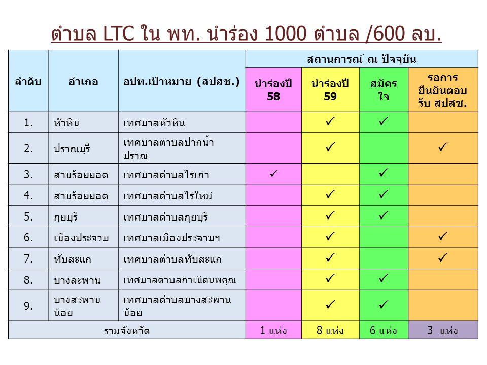 ตำบล LTC ใน พท. นำร่อง 1000 ตำบล /600 ลบ.