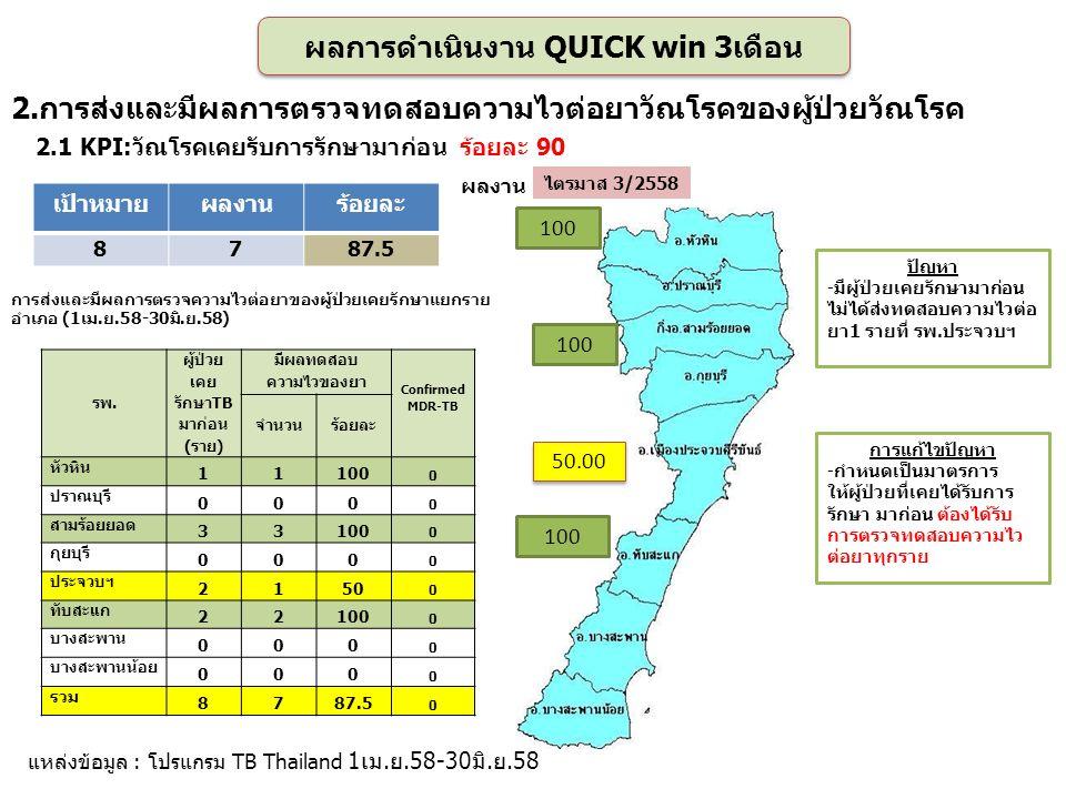 100 50.00 100 เป้าหมายผลงานร้อยละ 8787.5 แหล่งข้อมูล : โปรแกรม TB Thailand 1เม.ย.58-30มิ.ย.58 ไตรมาส 3/2558 การแก้ไขปัญหา -กำหนดเป็นมาตรการ ให้ผู้ป่วยที่เคยได้รับการ รักษา มาก่อน ต้องได้รับ การตรวจทดสอบความไว ต่อยาทุกราย ปัญหา -มีผู้ป่วยเคยรักษามาก่อน ไม่ได้ส่งทดสอบความไวต่อ ยา1 รายที่ รพ.ประจวบฯ ผลการดำเนินงาน QUICK win 3เดือน 2.การส่งและมีผลการตรวจทดสอบความไวต่อยาวัณโรคของผู้ป่วยวัณโรค รพ.