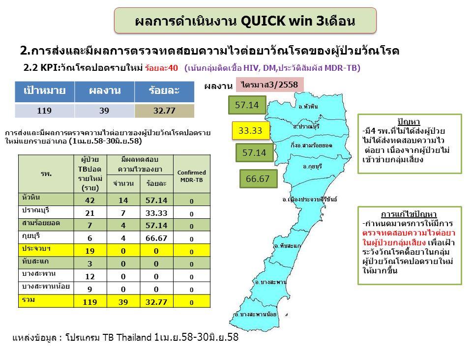 66.67 57.14 เป้าหมายผลงานร้อยละ 1193932.77 แหล่งข้อมูล : โปรแกรม TB Thailand 1เม.ย.58-30มิ.ย.58 ไตรมาส3/2558 การแก้ไขปัญหา -กำหนดมาตรการให้มีการ ตรวจทดสอบความไวต่อยา ในผู้ป่วยกลุ่มเสียง เพื่อเฝ้า ระวังวัณโรคดื้อยาในกลุ่ม ผู้ป่วยวัณโรคปอดรายใหม่ ให้มากขึ้น ปัญหา -มี4 รพ.ที่ไม่ได้ส่งผู้ป่วย ไม่ได้ส่งทดสอบความไว ต่อยา เนื่องจากผู้ป่วยไม่ เข้าข่ายกลุ่มเสี่ยง ผลการดำเนินงาน QUICK win 3เดือน 2.การส่งและมีผลการตรวจทดสอบความไวต่อยาวัณโรคของผู้ป่วยวัณโรค รพ.