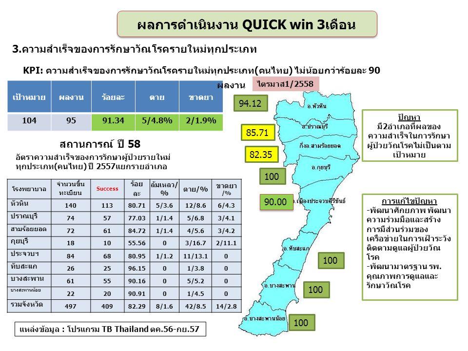 3.ความสำเร็จของการรักษาวัณโรครายใหม่ทุกประเภท 94.12 85.71 82.35 100 90.00 100 เป้าหมายผลงานร้อยละตายขาดยา 1049591.345/4.8%2/1.9% ผลการดำเนินงาน QUICK win 3เดือน แหล่งข้อมูล : โปรแกรม TB Thailand ตค.56-กย.57 การแก้ไขปัญหา -พัฒนาศักยภาพ พัฒนา ความร่วมมือและสร้าง การมีส่วนร่วมของ เครือข่ายในการเฝ้าระวัง ติดตามดูแลผู้ป่วยวัณ โรค -พัฒนามาตรฐาน รพ.