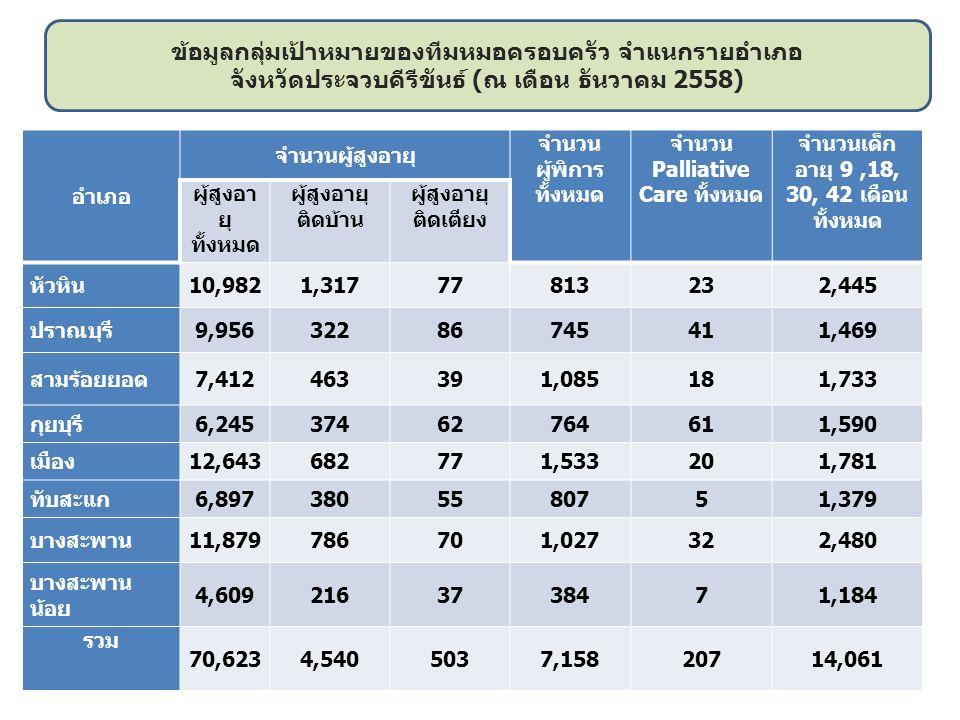 อำเภอ จำนวนผู้สูงอายุ จำนวน ผู้พิการ ทั้งหมด จำนวน Palliative Care ทั้งหมด จำนวนเด็ก อายุ 9,18, 30, 42 เดือน ทั้งหมด ผู้สูงอา ยุ ทั้งหมด ผู้สูงอายุ ติดบ้าน ผู้สูงอายุ ติดเตียง หัวหิน10,9821,31777813232,445 ปราณบุรี9,95632286745411,469 สามร้อยยอด7,412463391,085181,733 กุยบุรี6,24537462764611,590 เมือง12,643682771,533201,781 ทับสะแก6,8973805580751,379 บางสะพาน11,879786701,027322,480 บางสะพาน น้อย 4,6092163738471,184 รวม 70,6234,5405037,15820714,061 ข้อมูลกลุ่มเป้าหมายของทีมหมอครอบครัว จำแนกรายอำเภอ จังหวัดประจวบคีรีขันธ์ (ณ เดือน ธันวาคม 2558)