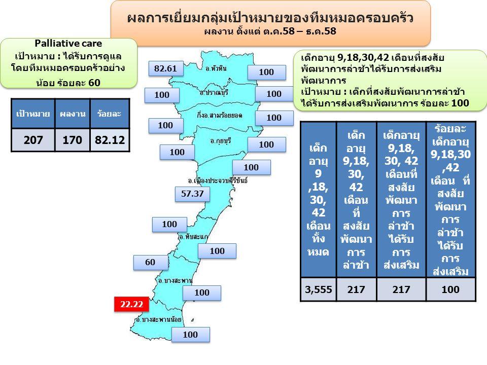 ผลการเยี่ยมกลุ่มเป้าหมายของทีมหมอครอบครัว ผลงาน ตั้งแต่ ต.ค.58 – ธ.ค.58 ผลการเยี่ยมกลุ่มเป้าหมายของทีมหมอครอบครัว ผลงาน ตั้งแต่ ต.ค.58 – ธ.ค.58 82.61 100 57.37 100 60 22.22 เด็ก อายุ 9,18, 30, 42 เดือน ทั้ง หมด เด็ก อายุ 9,18, 30, 42 เดือน ที่ สงสัย พัฒนา การ ล่าช้า เด็กอายุ 9,18, 30, 42 เดือนที่ สงสัย พัฒนา การ ล่าช้า ได้รับ การ ส่งเสริม ร้อยละ เด็กอายุ 9,18,30,42 เดือน ที่ สงสัย พัฒนา การ ล่าช้า ได้รับ การ ส่งเสริม 3,555217 100 Palliative care เป้าหมาย : ได้รับการดูแล โดยทีมหมอครอบครัวอย่าง น้อย ร้อยละ 60 Palliative care เป้าหมาย : ได้รับการดูแล โดยทีมหมอครอบครัวอย่าง น้อย ร้อยละ 60 เป้าหมายผลงานร้อยละ 20717082.12 เด็กอายุ 9,18,30,42 เดือนที่สงสัย พัฒนาการล่าช้าได้รับการส่งเสริม พัฒนาการ เป้าหมาย : เด็กที่สงสัยพัฒนาการล่าช้า ได้รับการส่งเสริมพัฒนาการ ร้อยละ 100 เด็กอายุ 9,18,30,42 เดือนที่สงสัย พัฒนาการล่าช้าได้รับการส่งเสริม พัฒนาการ เป้าหมาย : เด็กที่สงสัยพัฒนาการล่าช้า ได้รับการส่งเสริมพัฒนาการ ร้อยละ 100