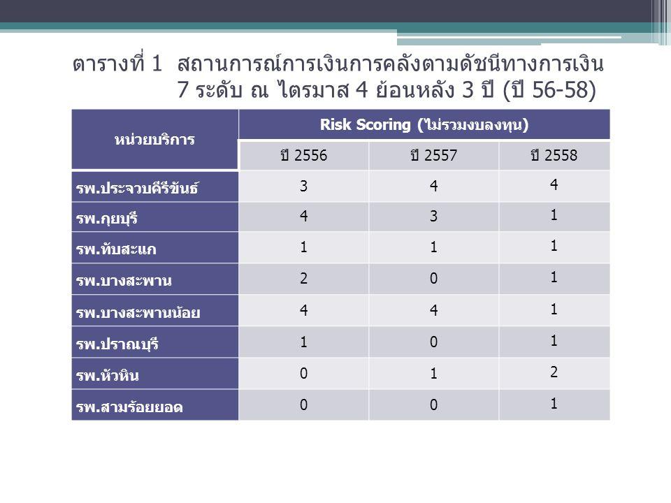 ตารางที่ 1 สถานการณ์การเงินการคลังตามดัชนีทางการเงิน 7 ระดับ ณ ไตรมาส 4 ย้อนหลัง 3 ปี (ปี 56-58) หน่วยบริการ Risk Scoring (ไม่รวมงบลงทุน) ปี 2556ปี 2557ปี 2558 รพ.ประจวบคีรีขันธ์ 34 4 รพ.กุยบุรี 43 1 รพ.ทับสะแก 11 1 รพ.บางสะพาน 20 1 รพ.บางสะพานน้อย 44 1 รพ.ปราณบุรี 10 1 รพ.หัวหิน 01 2 รพ.สามร้อยยอด001