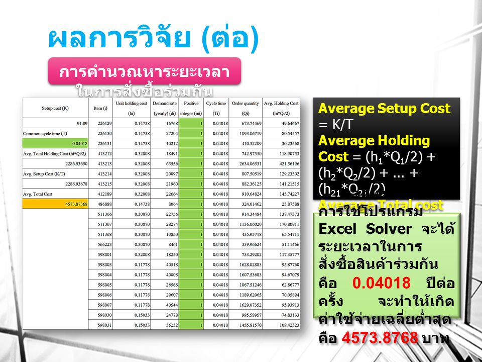 ผลการวิจัย ( ต่อ ) การคำนวณหาระยะเวลา ในการสั่งซื้อร่วมกัน Average Setup Cost = K/T Average Holding Cost = (h 1 *Q 1 /2) + (h 2 *Q 2 /2) +... + (h 21