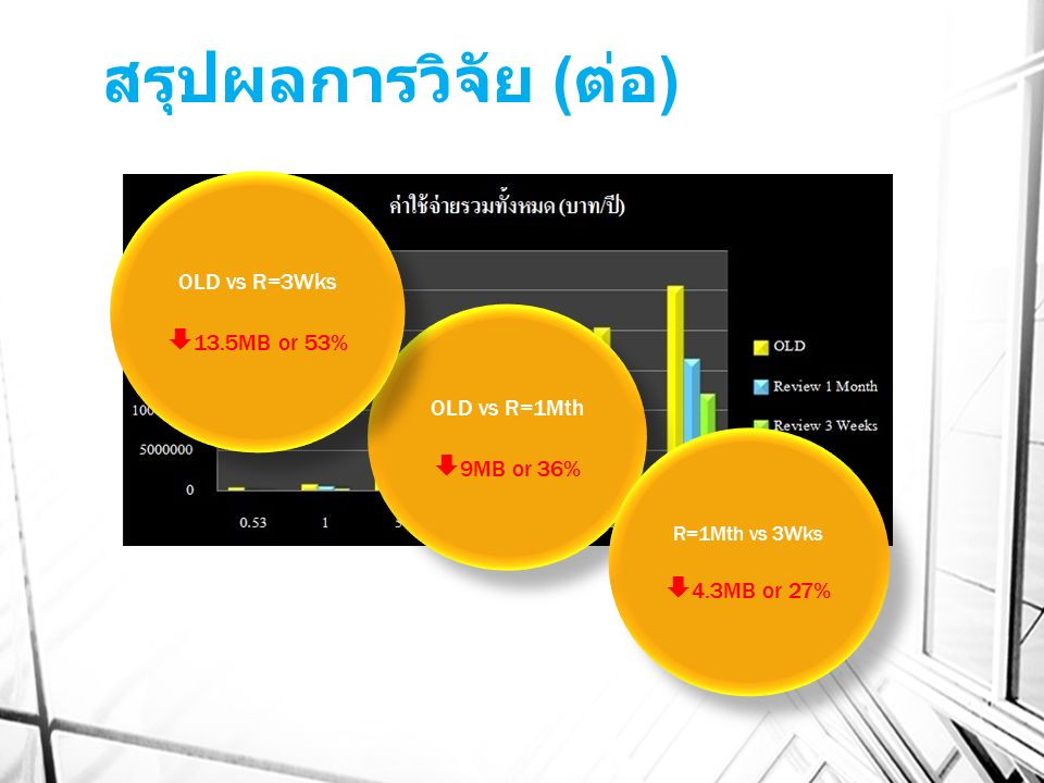 สรุปผลการวิจัย ( ต่อ ) OLD vs R=1Mth  9MB or 36% OLD vs R=1Mth  9MB or 36% OLD vs R=3Wks  13.5MB or 53% OLD vs R=3Wks  13.5MB or 53% R=1Mth vs 3Wk