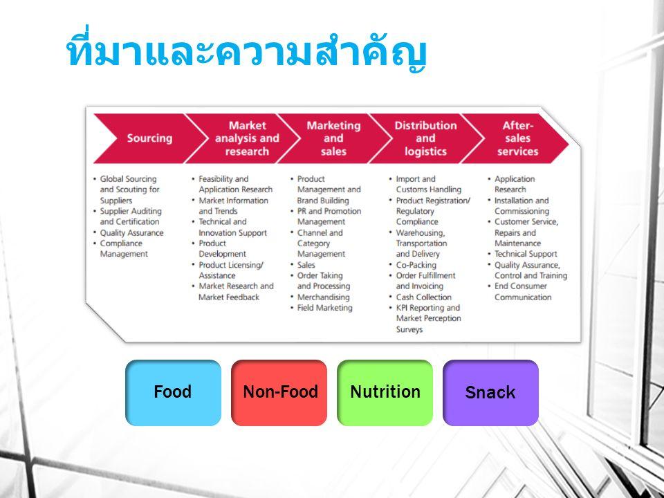 ที่มาและความสำคัญ FoodNon-FoodNutrition Snack