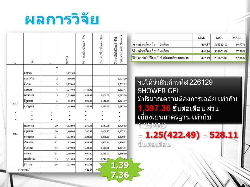 ผลการวิจัย จะได้ว่าสินค้ารหัส 226129 SHOWER GEL มีปริมาณความต้องการเฉลี่ย เท่ากับ 1,397.36 ชิ้นต่อเดือน ส่วน เบี่ยงเบนมาตรฐาน เท่ากับ 1.25 MAD = 1.25(