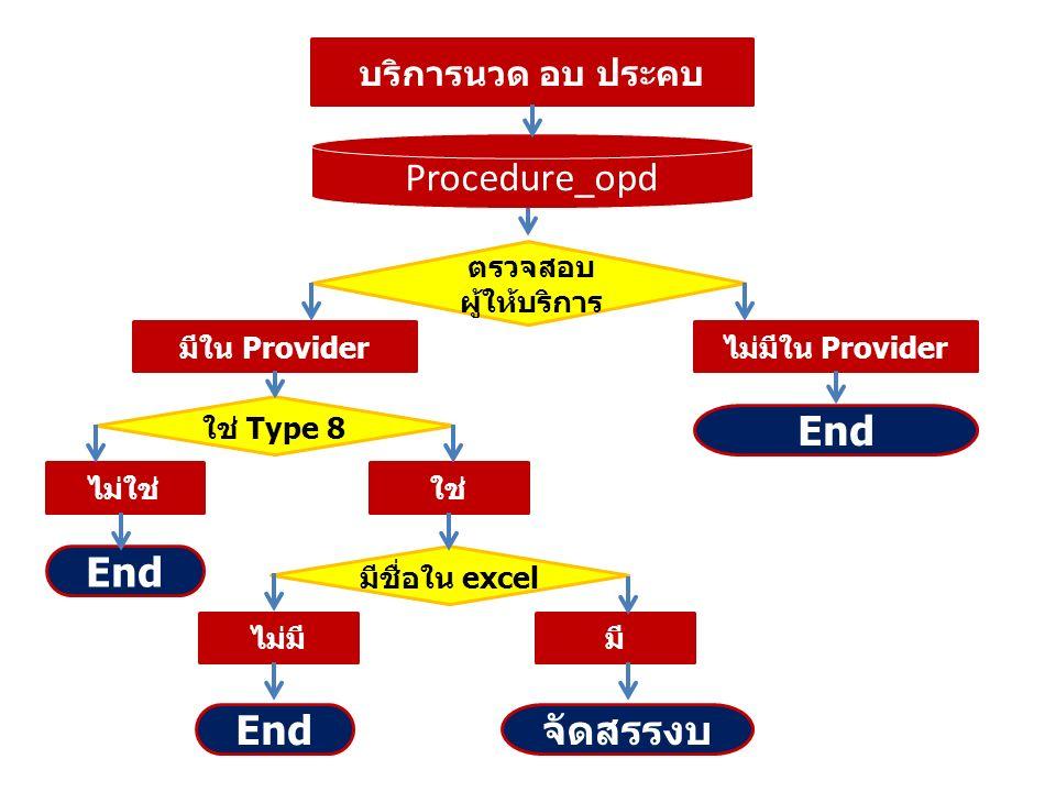 บริการนวด อบ ประคบ Procedure_opd ตรวจสอบ ผู้ให้บริการ มีใน Providerไม่มีใน Provider End ใช่ Type 8 ไม่ใช่ End ใช่ End มีชื่อใน excel ไม่มีมี จัดสรรงบ