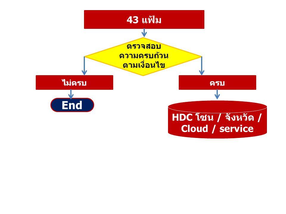 43 แฟ้ม HDC โซน / จังหวัด / Cloud / service ตรวจสอบ ความครบถ้วน ตามเงื่อนไข ไม่ครบครบ End