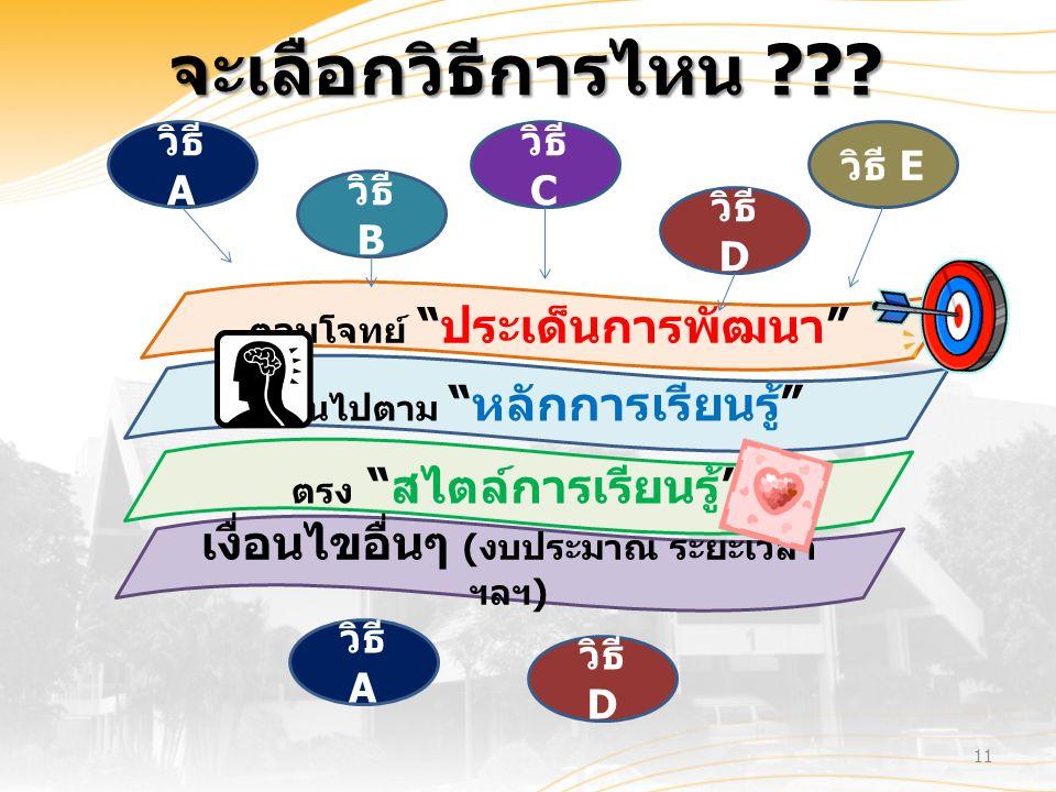 11 ตอบโจทย์ ประเด็นการพัฒนา เป็นไปตาม หลักการเรียนรู้ เงื่อนไขอื่นๆ ( งบประมาณ ระยะเวลา ฯลฯ ) ตรง สไตล์การเรียนรู้ วิธี A วิธี B วิธี C วิธี D วิธี E วิธี D วิธี A จะเลือกวิธีการไหน