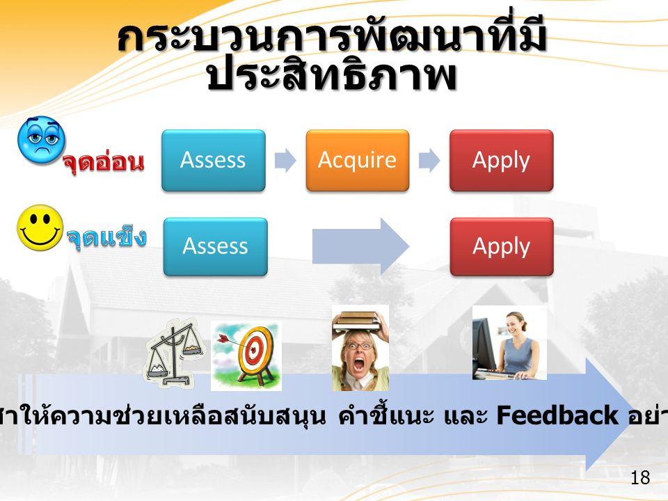 กระบวนการพัฒนาที่มี ประสิทธิภาพ ผู้บังคับบัญชาให้ความช่วยเหลือสนับสนุน คำชี้แนะ และ Feedback อย่างต่อเนื่อง 18 AssessAcquireApply AssessApply