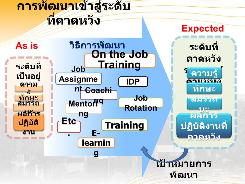 วิธีการพัฒนา ระดับที่ คาดหวัง ของงาน / ตำแหน่ง การพัฒนาเข้าสู่ระดับ ที่คาดหวัง ความรู้ ทักษะ สมรรถ นะ ระดับที่ เป็นอยู่ ของ บุคคล ความ รู้ ทักษะ สมรรถ นะ Job Rotation Training IDP Job Assignme nt On the Job Training Etc.