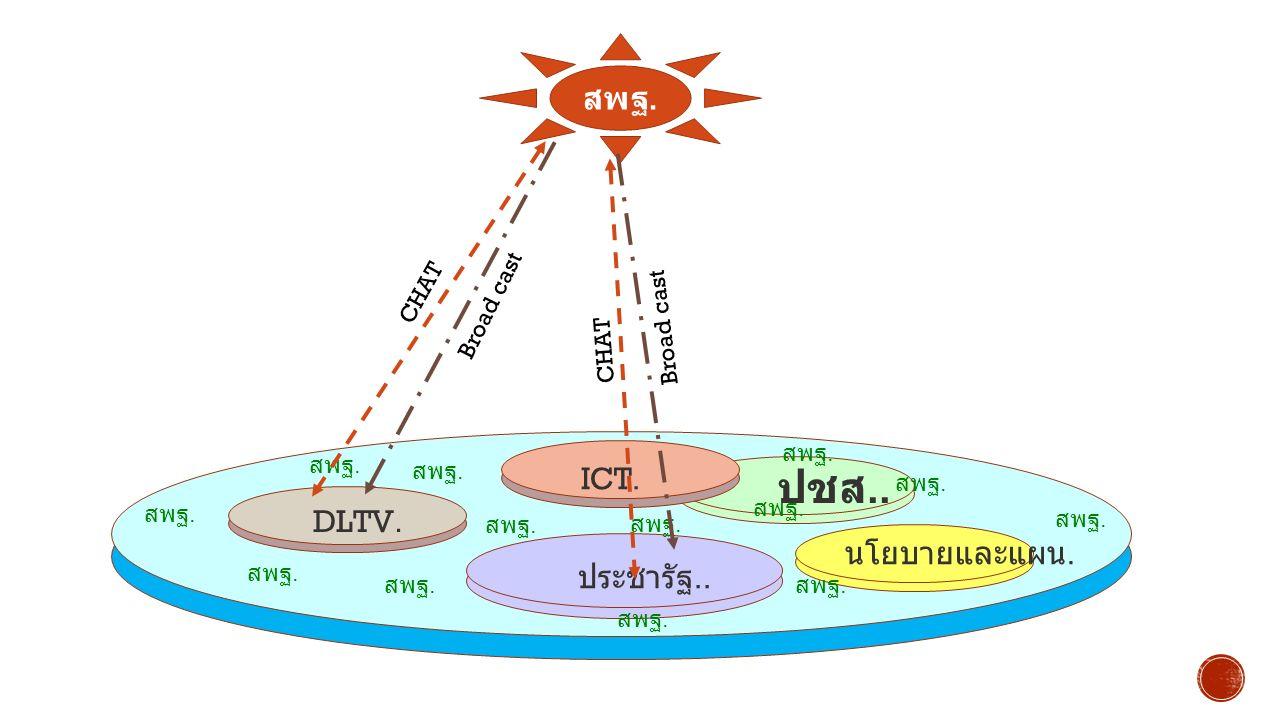 สพฐ. DLTV. ประชารัฐ.. นโยบายและแผน. ICT. ปชส.. Broad cast CHAT Broad cast CHAT