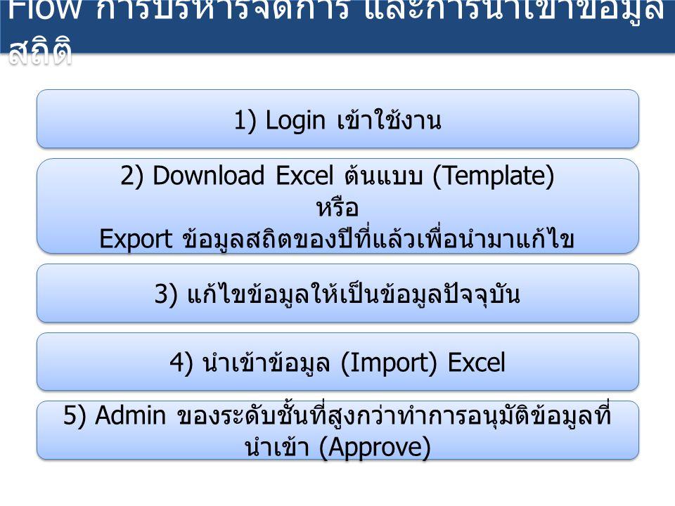 Flow การบริหารจัดการ และการนำเข้าข้อมูล สถิติ 1) Login เข้าใช้งาน 2) Download Excel ต้นแบบ (Template) หรือ Export ข้อมูลสถิตของปีที่แล้วเพื่อนำมาแก้ไข 2) Download Excel ต้นแบบ (Template) หรือ Export ข้อมูลสถิตของปีที่แล้วเพื่อนำมาแก้ไข 3) แก้ไขข้อมูลให้เป็นข้อมูลปัจจุบัน 4) นำเข้าข้อมูล (Import) Excel 5) Admin ของระดับชั้นที่สูงกว่าทำการอนุมัติข้อมูลที่ นำเข้า (Approve)