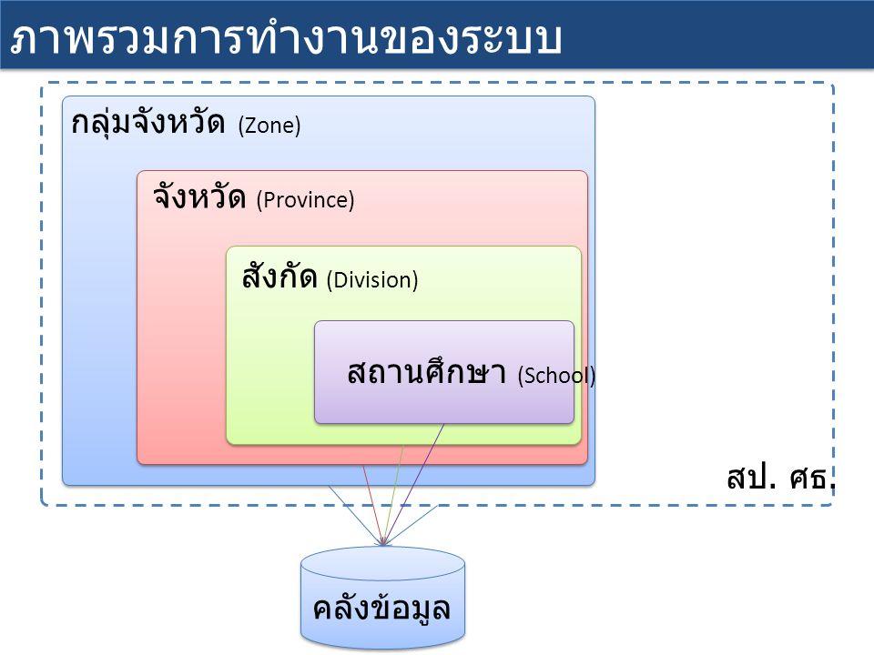 การเข้าใช้งานระบบ http://203.146.15.214/ URL ระบบ www.mis.moe.go.th