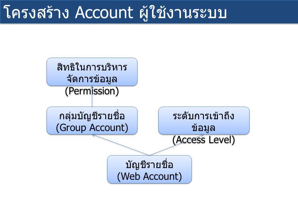 ระดับการเข้าถึง ข้อมูล (Access Level) ระดับการเข้าถึง ข้อมูล (Access Level) บัญชีรายชื่อ (Web Account) บัญชีรายชื่อ (Web Account) กลุ่มบัญชีรายชื่อ (Group Account) กลุ่มบัญชีรายชื่อ (Group Account) สิทธิในการบริหาร จัดการข้อมูล (Permission) สิทธิในการบริหาร จัดการข้อมูล (Permission) โครงสร้าง Account ผู้ใช้งานระบบ