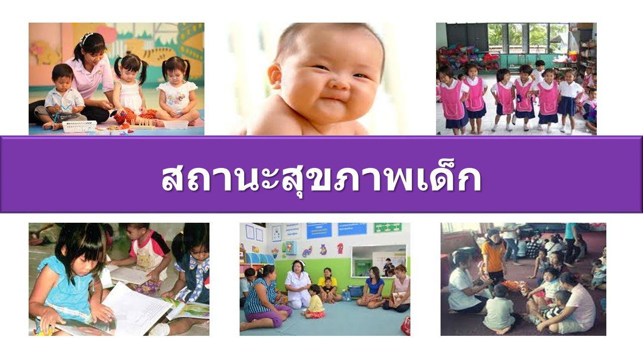 สถานะสุขภาพเด็ก
