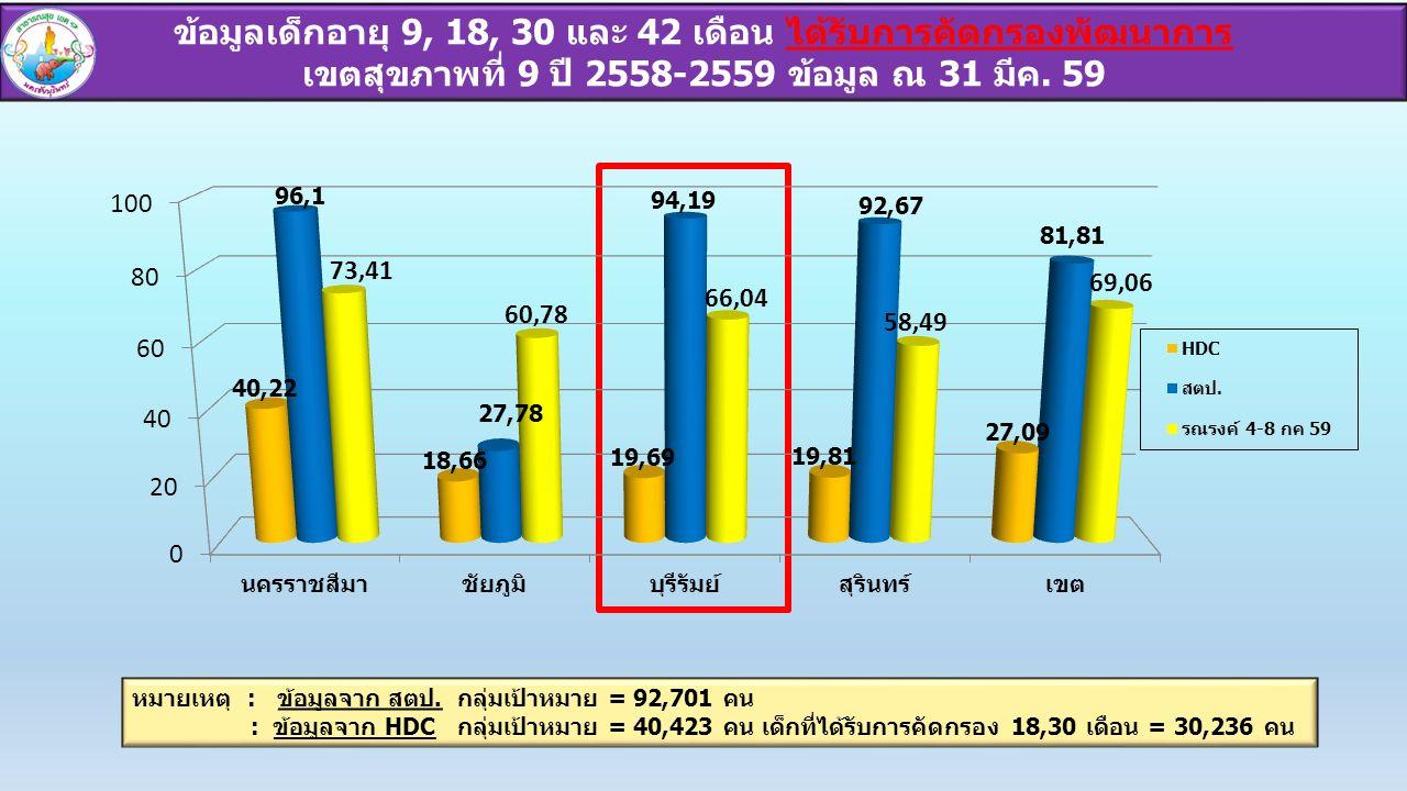 ข้อมูลเด็กอายุ 9, 18, 30 และ 42 เดือน ได้รับการคัดกรองพัฒนาการ เขตสุขภาพที่ 9 ปี 2558-2559 ข้อมูล ณ 31 มีค.