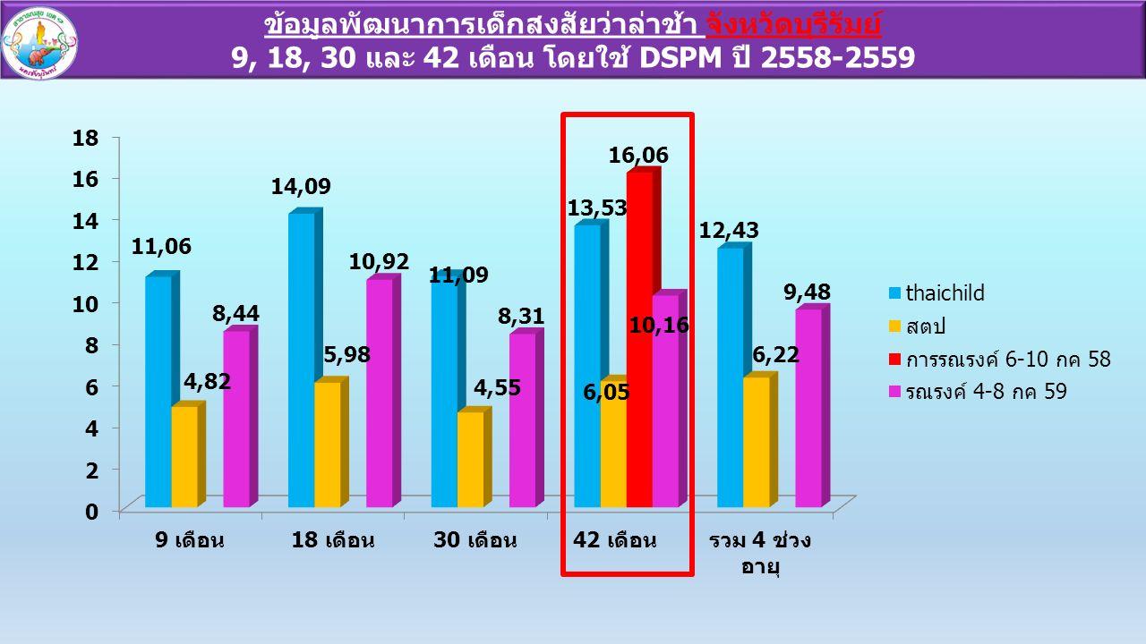 ข้อมูลพัฒนาการเด็กสงสัยว่าล่าช้า จังหวัดบุรีรัมย์ 9, 18, 30 และ 42 เดือน โดยใช้ DSPM ปี 2558-2559