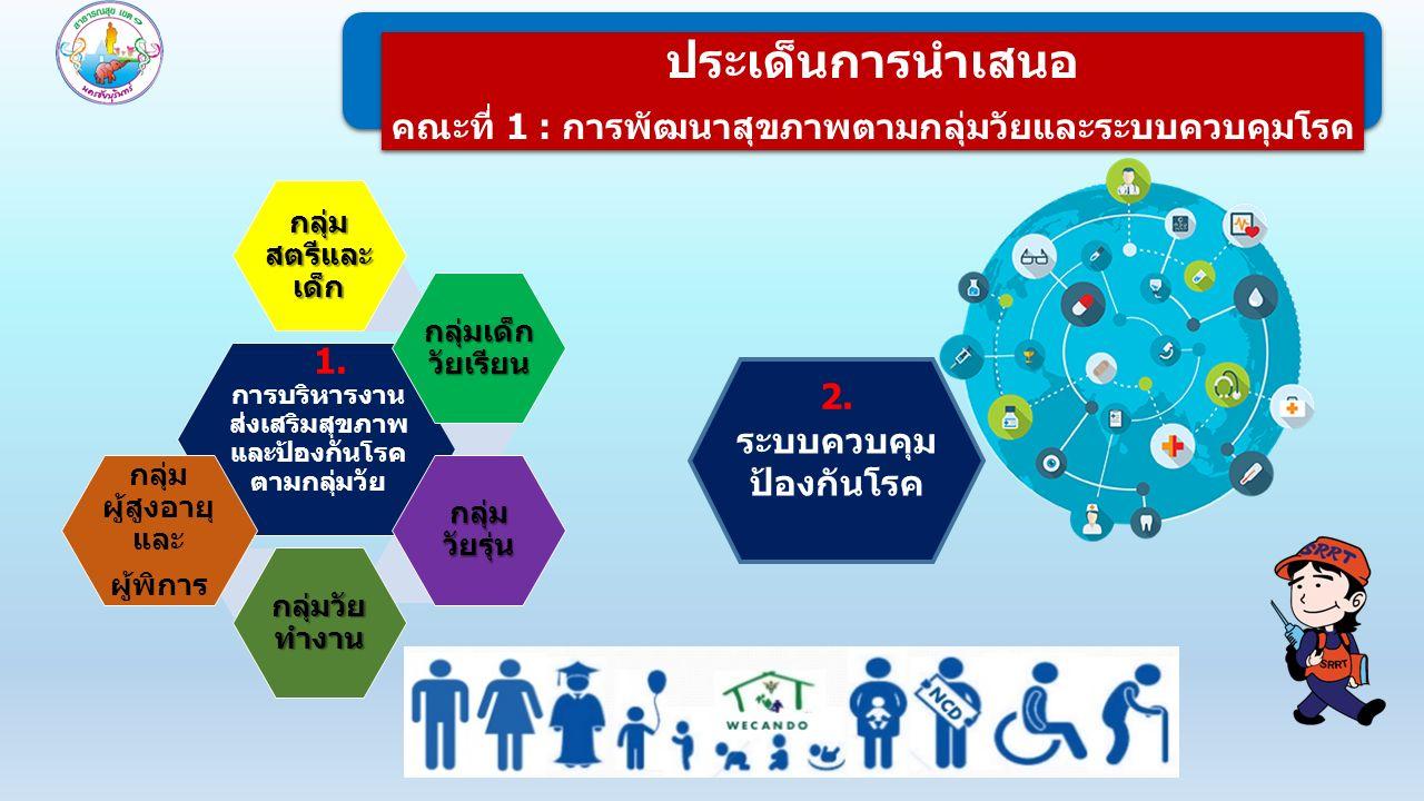 ประเด็นการนำเสนอ คณะที่ 1 : การพัฒนาสุขภาพตามกลุ่มวัยและระบบควบคุมโรค ประเด็นการนำเสนอ คณะที่ 1 : การพัฒนาสุขภาพตามกลุ่มวัยและระบบควบคุมโรค 1.