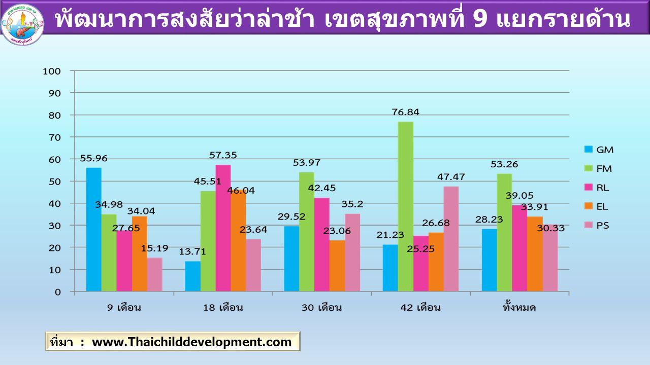 พัฒนาการสงสัยว่าล่าช้า เขตสุขภาพที่ 9 แยกรายด้าน ที่มา : www.Thaichilddevelopment.com