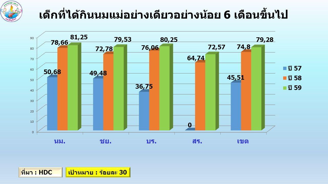 เด็กที่ได้กินนมแม่อย่างเดียวอย่างน้อย 6 เดือนขึ้นไป ที่มา : HDCเป้าหมาย : ร้อยละ 30