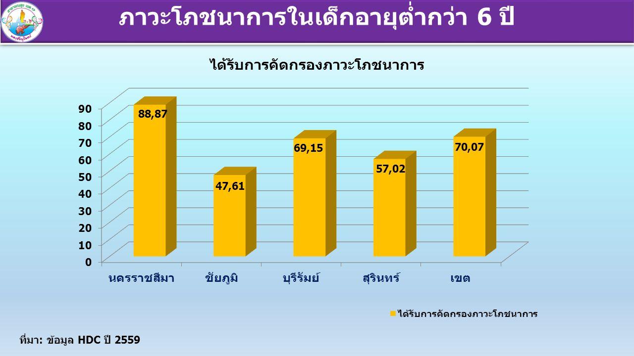 ภาวะโภชนาการในเด็กอายุต่ำกว่า 6 ปี ที่มา: ข้อมูล HDC ปี 2559