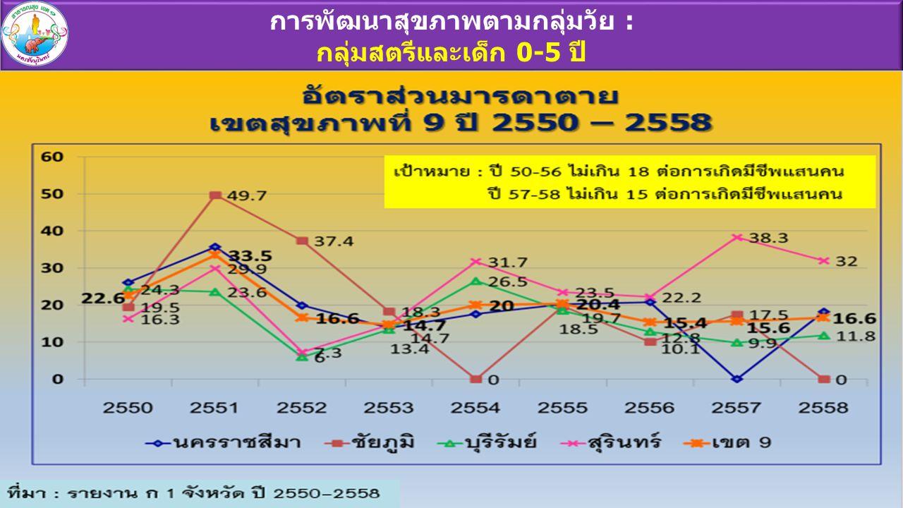 ร้อยละทารกน้ำหนักต่ำกว่า 2500 กรัมในเขตสุขภาพที่ 9 ปี 2550 – 2559 ที่มา : รายงานสายใยรักแห่งครอบครัว ปี 2550 – 2557 และ HDC ปี 2558-2559 เป้าหมาย : ไม่เกินร้อยละ 7