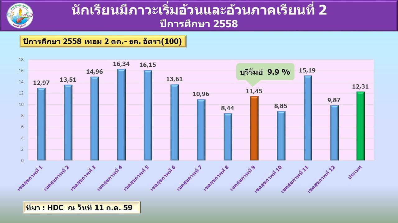 นักเรียนมีภาวะเริ่มอ้วนและอ้วนภาคเรียนที่ 2 ปีการศึกษา 2558 บุรีรัมย์ 9.9 % ที่มา : HDC ณ วันที่ 11 ก.ค.